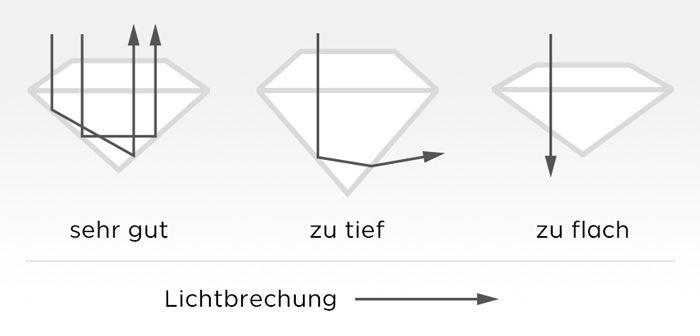 Schliff