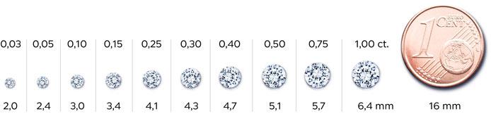 Diamantgrößen von 0,03 bis 1,00 ct. im Vergleich mit einer 1 Cent-Münze
