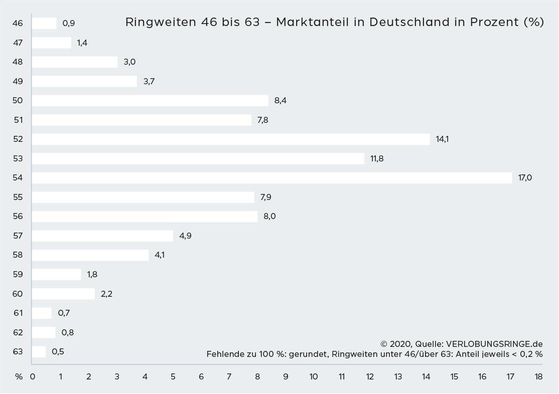 Ringgrößenverteilung in Deutschlan 2020